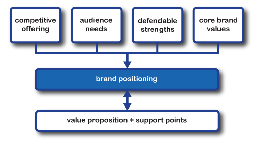 how to position a brand